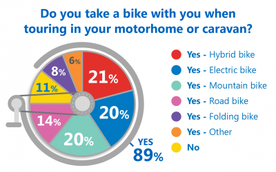 Bike poll results pie chart