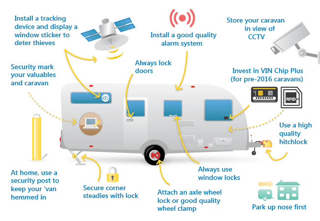 Caravan security infographic