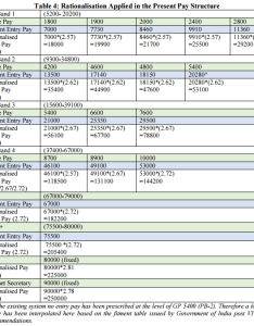 th cpc pay structure also commission standard scale matrix with distinct rh cgstaffnews