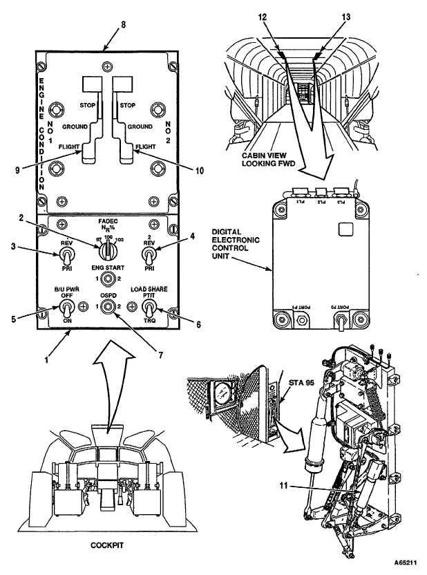 4-12.3 FULL AUTHORITY DIGITAL ELECTRONIC CONTROL (FADEC