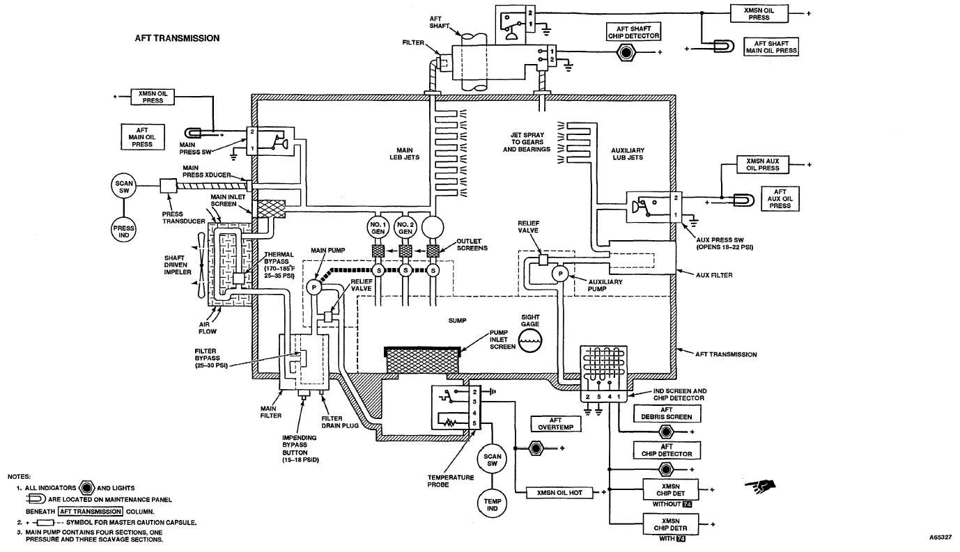 TRANSMISSION LUBRICATION SYSTEMS SCHEMATIC (Continued
