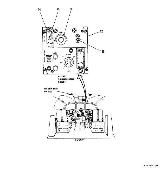 CARGO/RESCUE WINCH SYSTEM VISUAL CHECK (cont)