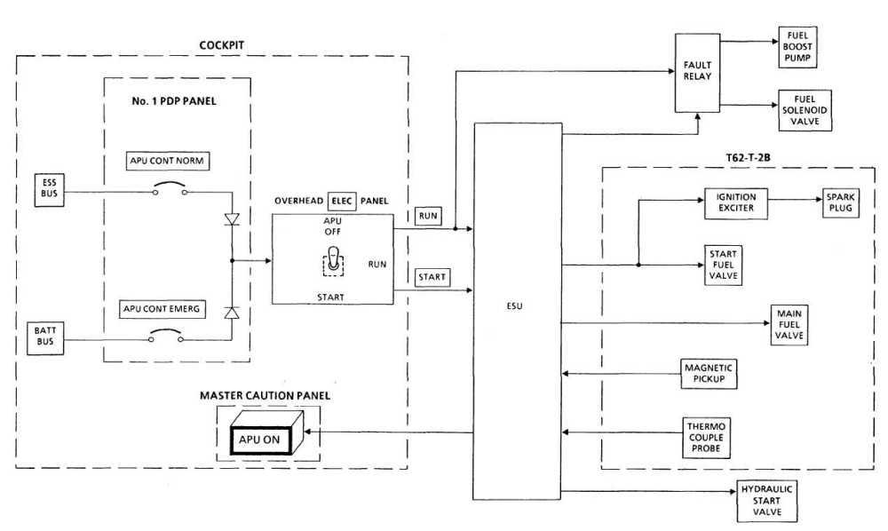 medium resolution of apu electrical control system block diagram car electrical system block diagram electrical system block diagram