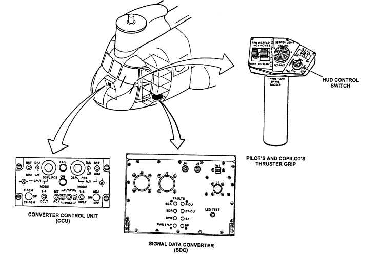 CANNOT CYCLE THROUGH PILOT'S DECLUTTER AT CCU OR PILOT'S