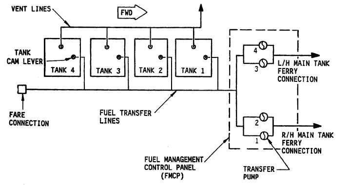 Figure 1-2. Extended Range Fuel System Block Diagram