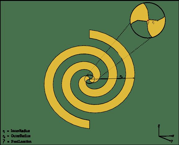 Create Archimedean spiral antenna  MATLAB  MathWorks