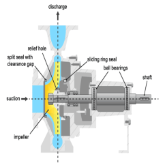 Centrifugal Pump Mechanical Seal Diagram Xrc8 Wiring Fault Diagnosis Of Pumps Using Steady State Experiments Experience Damage To Their Hydraulic Or Components The Most Frequently Faulting Are Sliding Ring Seals And Ball