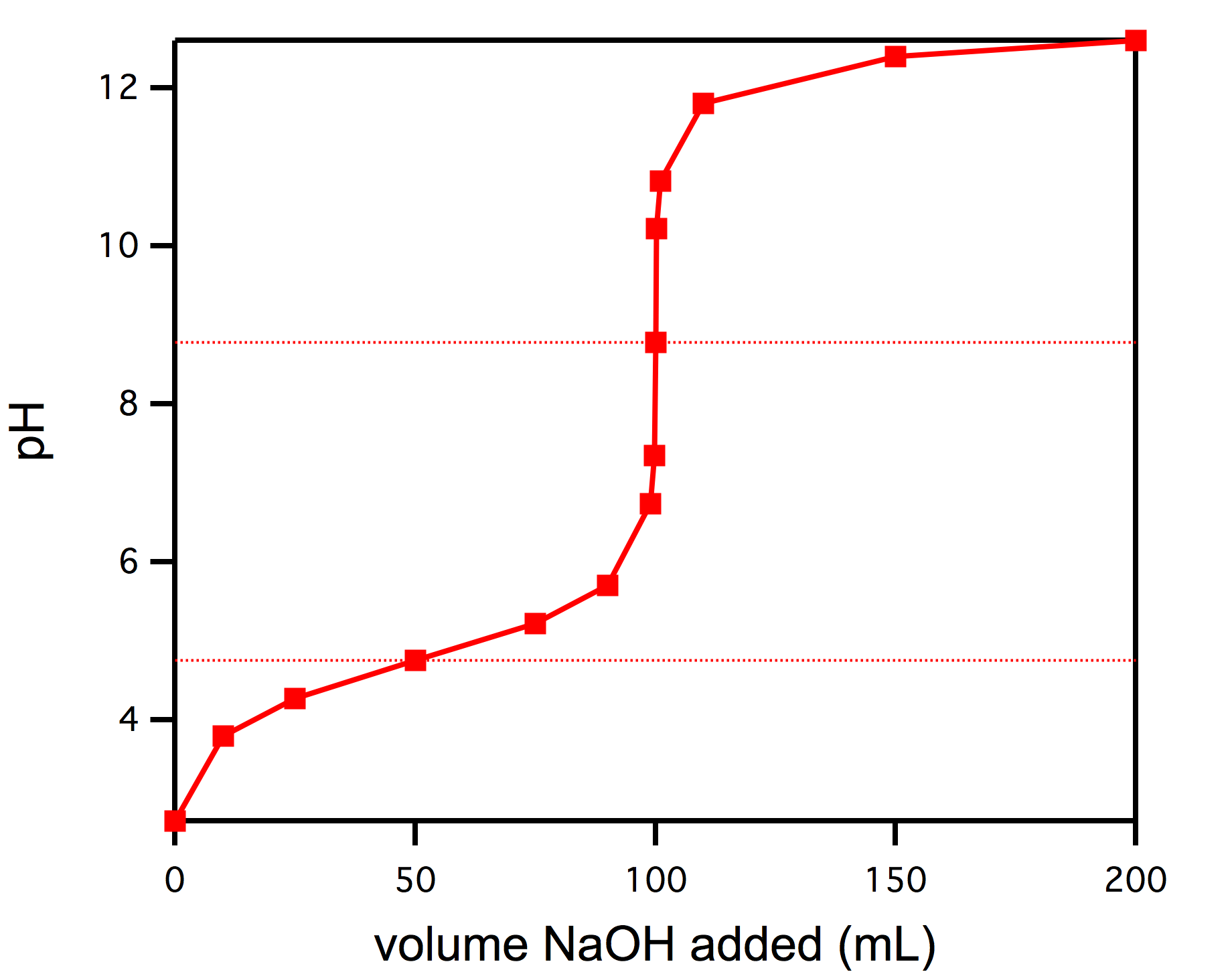 hight resolution of the graph above shows the titration of 50 ml of a weak acid solution with 0 1 m naoh the equivalence point is clearly at 100 ml of added naoh