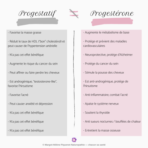 Différences entre progestatifs et progestérone