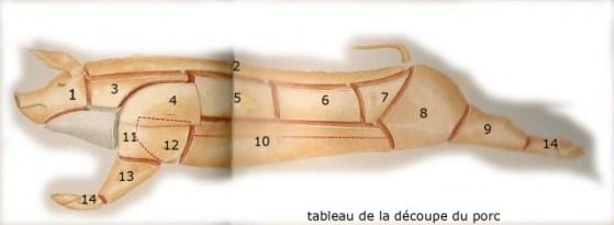 tableau-de-la-découpe-du-porc-640x235