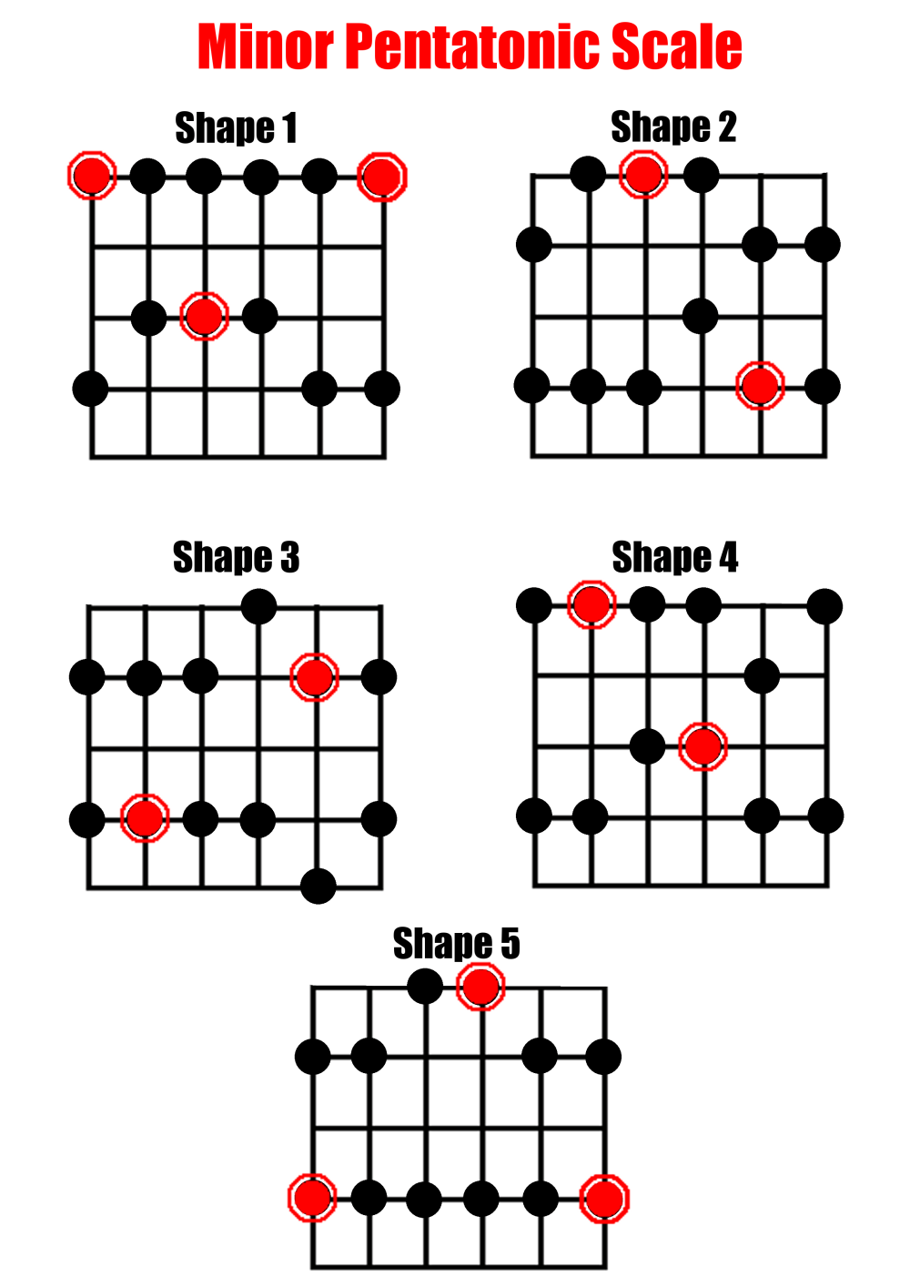 medium resolution of full scale diagrams for the minor pentatonic scale on guitar 5 shapes
