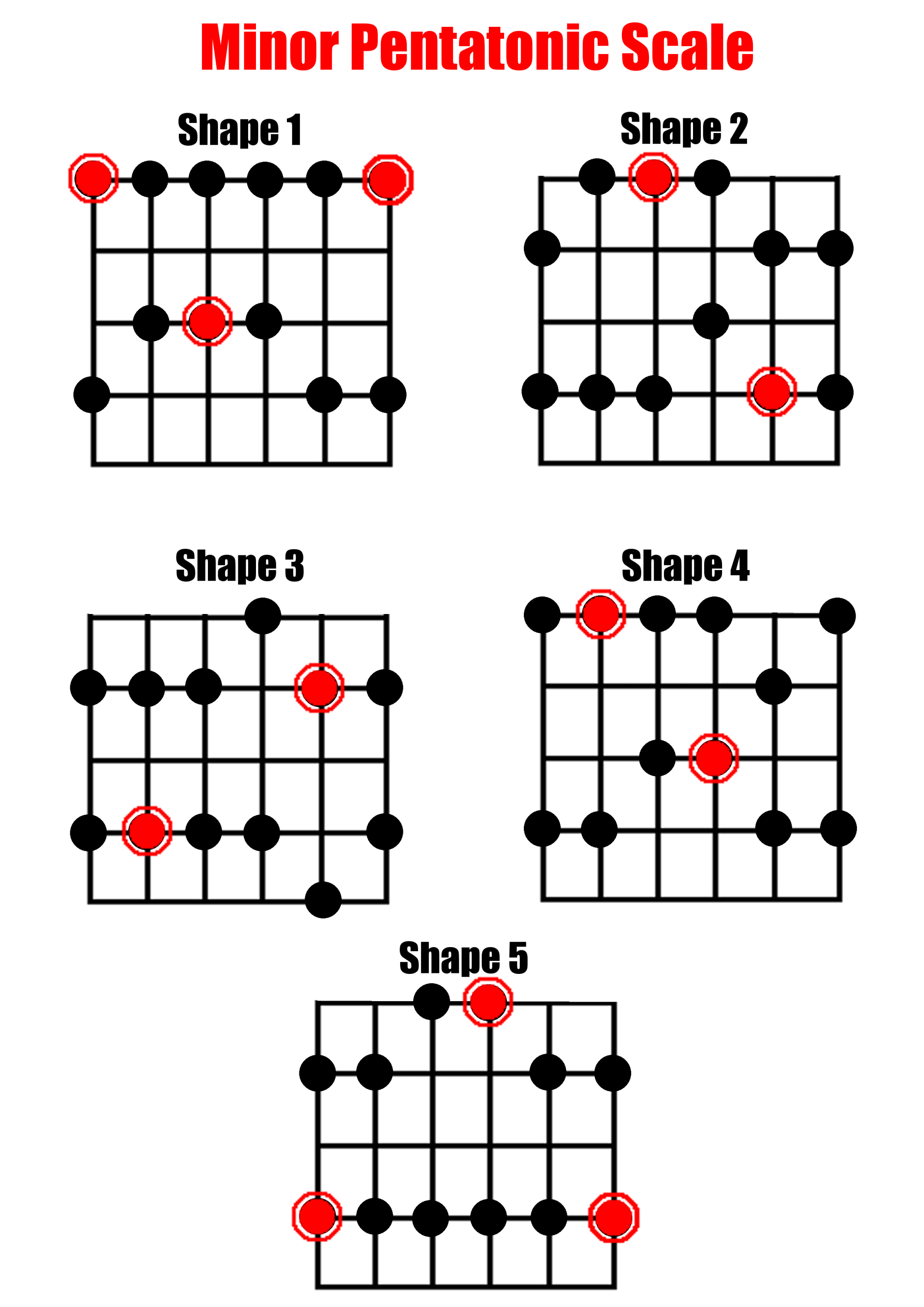 hight resolution of full scale diagrams for the minor pentatonic scale on guitar 5 shapes