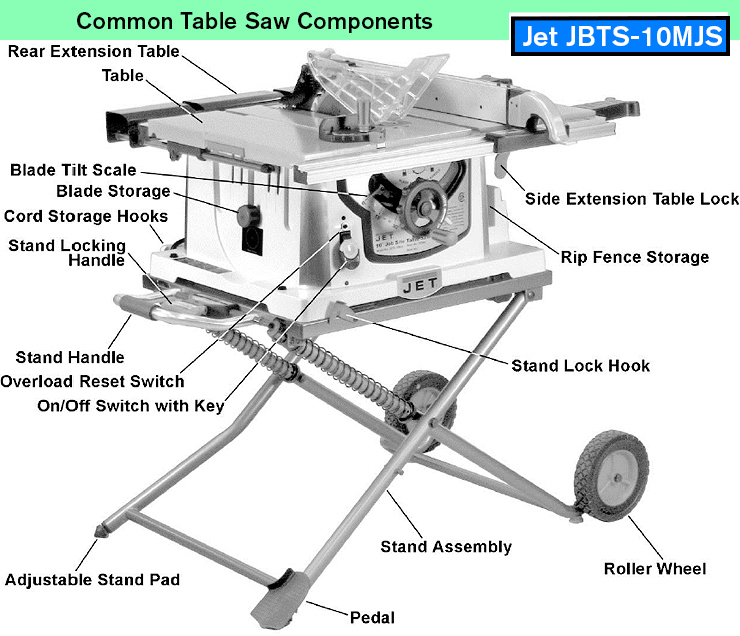 Jet 10 Table Saw Parts