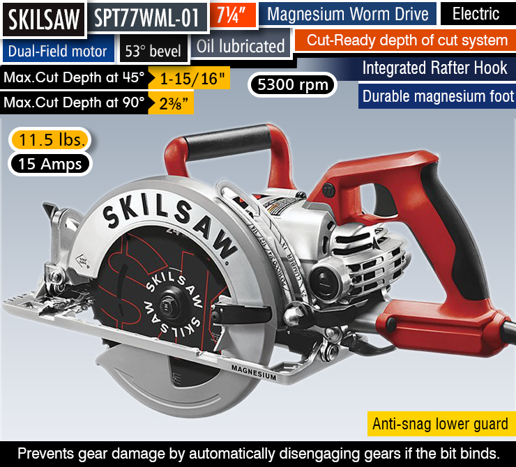 What Is The Advantage Of A Worm Drive Circular Saw