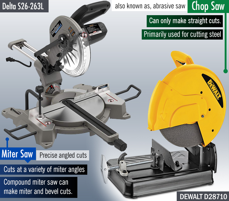 Delta Chop Saw Price