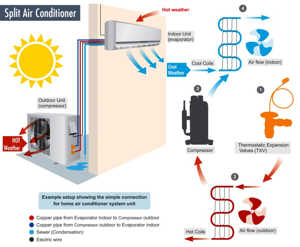 medium resolution of mini split air conditioner how does it work