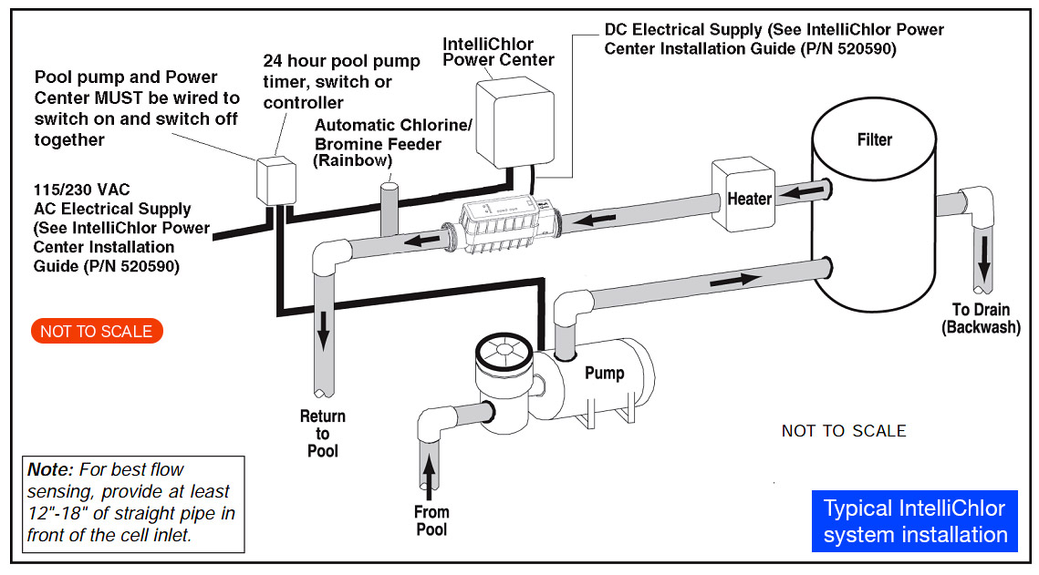schematic diagram typical Pentair IntelliChlor system installation Large?resize=665%2C368 pentair pool pump wiring diagram wiring diagram  at gsmx.co