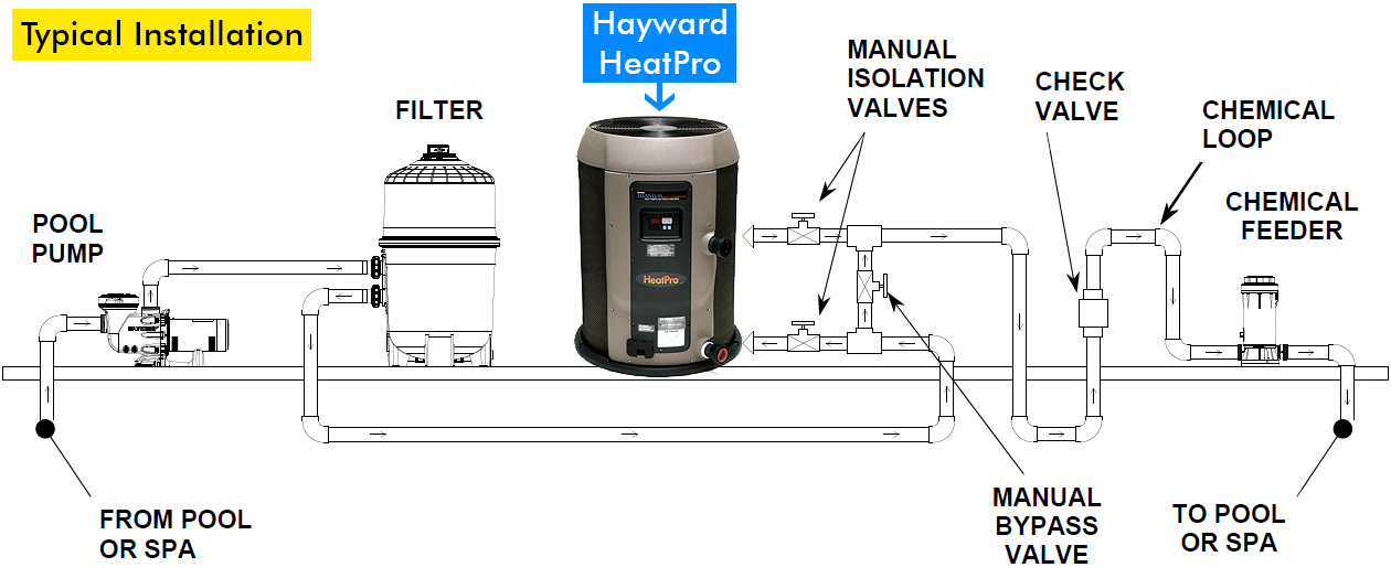 hayward HeatPro heat pump typical installation large?resize=665%2C277 diagrams 861762 goodman heat pump thermostat wiring diagram pool heat pump wiring diagram at readyjetset.co