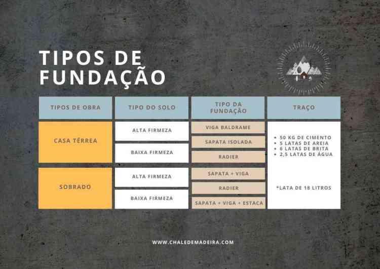 infográfico tipos de fundação para cada tipo de construção