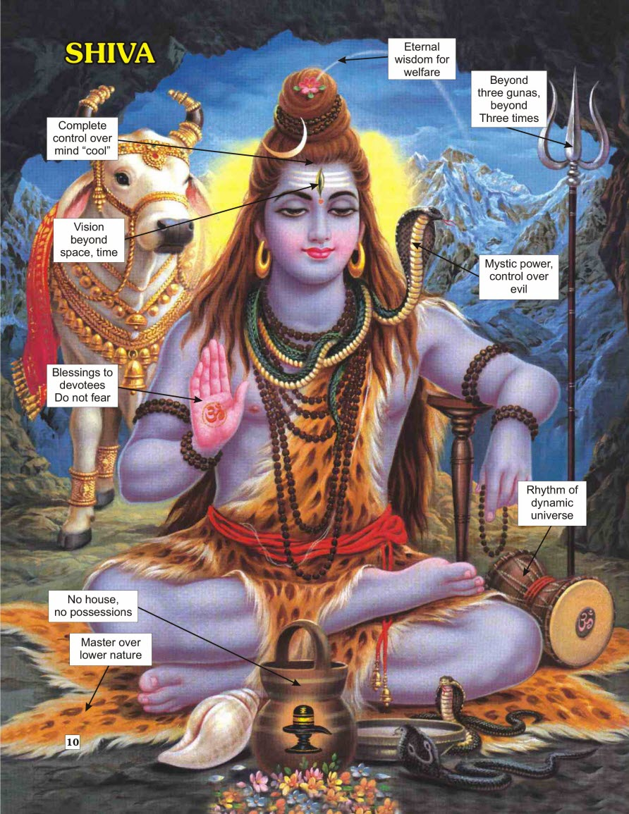 The Symbolism Meaning of Hindu Deity – Lord Dancing Shiva ...