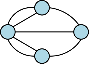 A graph of the seven bridges problem