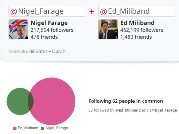 Following Similarity on Twitter between Ed Miliband and Nigel Farage
