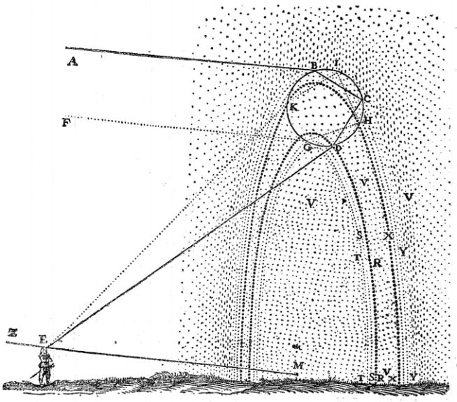 René Descartes' sketch of how rainbows are formed