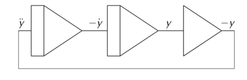 The basic circuit for solving $\ddot{y}=-y$. From left to right we have two integrators and a summer (with each component inverting the sign).