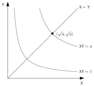 The hyperbolæ $XY = 1$ and $XY = n$.