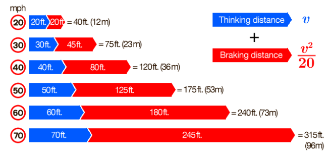 Braking distances in feet