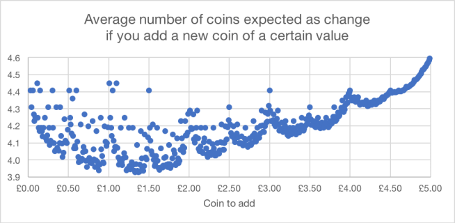 Average number of coins expected as change  if you add a new coin of a certain value