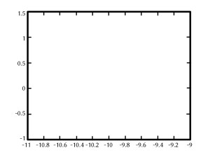 A blank plot from Matlab, such as commonly occurs when one tries to plot NaN