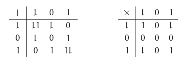 Arithmetic tables for balanced ternary