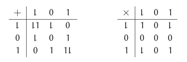 Arithmetic tables for balanced ternary