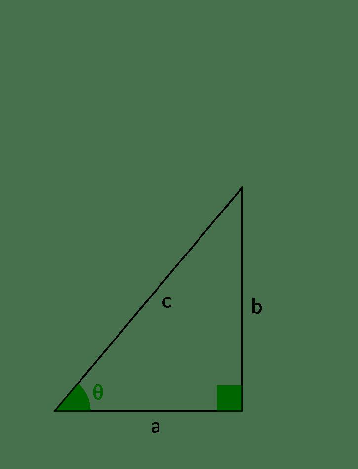 How do calculators do trigonometry? - Chalkdust
