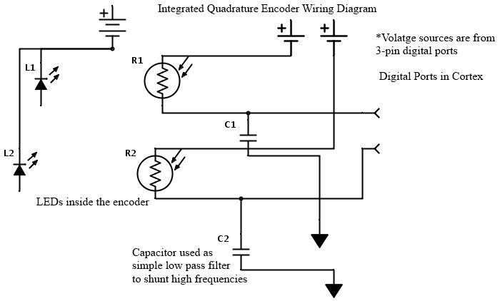The Improved Integrated Quadrature Encoder