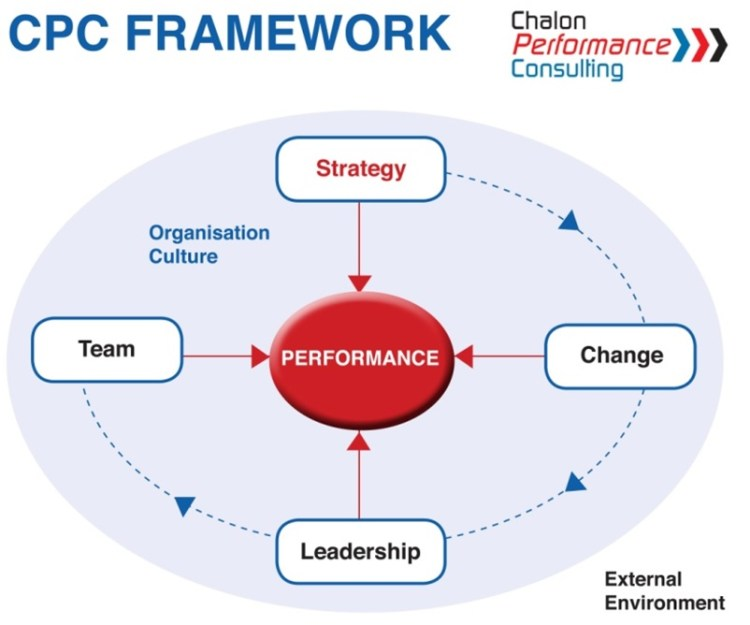 CPC framework-our capabilities