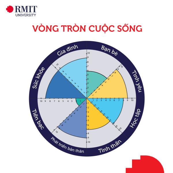Vòng tròn cuộc sống - Wheel of Life