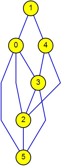 Basic Graph Examples with OGDF  Chameerawijebandaras Blog