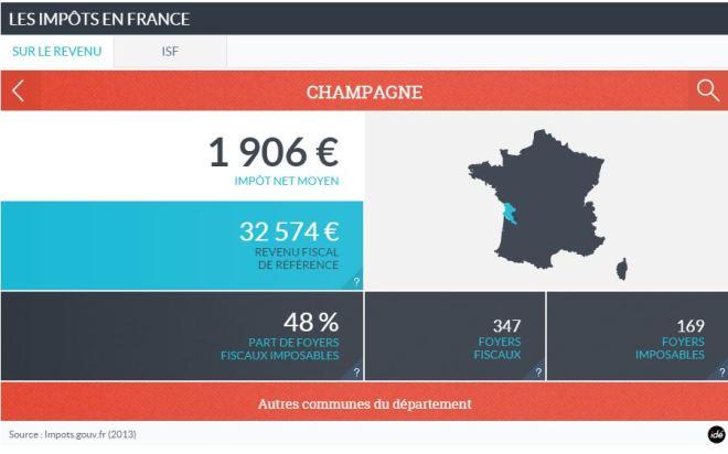 Impôts_Champagne