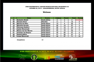 MMGPIII Wellness Official Score Card