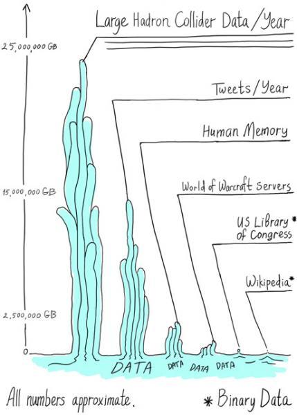Big Data Comparison Source: Symmetry Magazine