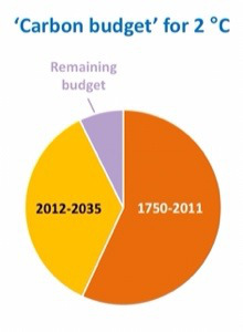 Carbon budget for 2 C° Source: IEA via Stormglas