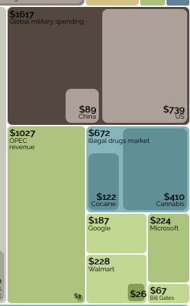 Billion-Dollar-O-Gram (excerpt) Source: Informationisbeautiful.com