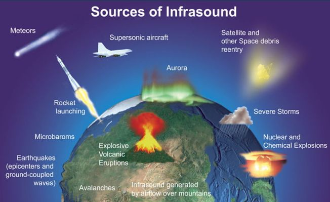 Sources of infrasound signals that can be detected by the Comprehensive Nuclear-Test-Ban Treaty Organization's listening stations. Note that this doesn't include any of the sounds discussed here, mainly because the signals being listened for by these infrasound stations are either disaster-related or human-generated. Graphic: Comprehensive Nuclear-Test-Ban Treaty Organization