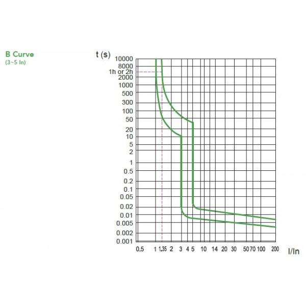 Noark UL489 Mini Circuit Breaker, B1H Series, 0.5 Amp