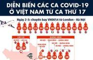 [Infographic] Diễn biến các ca COVID-19 tại Việt Nam từ sau ca thứ 17