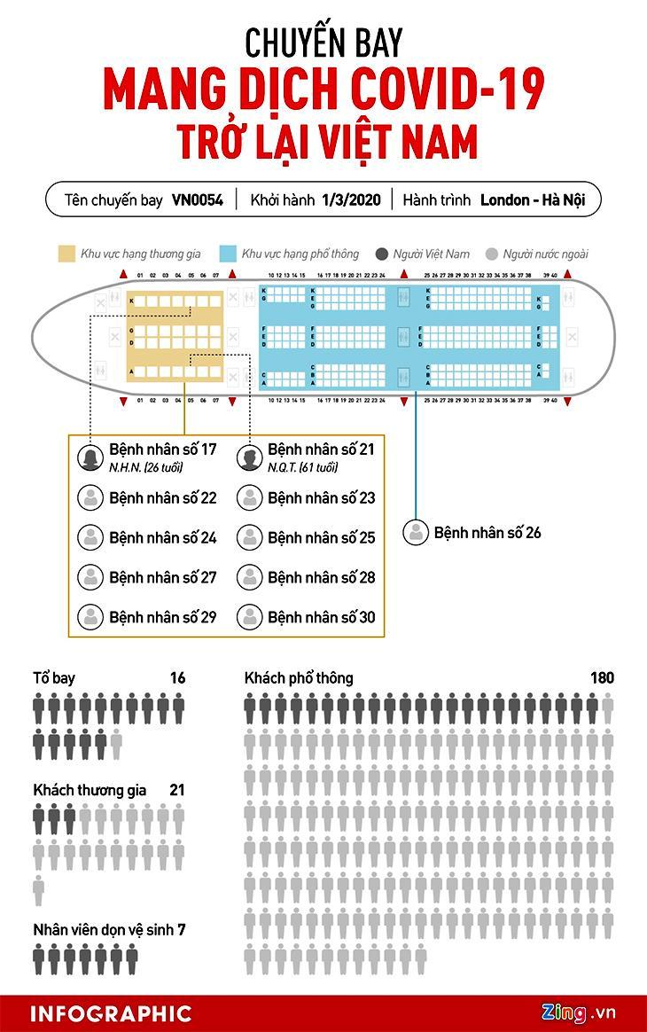infographic chuyen bay VN0054 mang covid ve viet nam