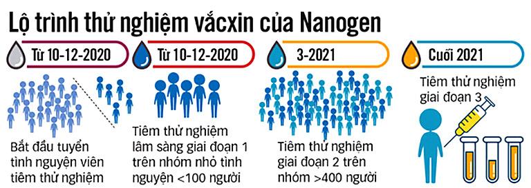 Vắc xin COVID-19 của Việt Nam: Chuẩn bị thử nghiệm lâm sàng trên người lo trinh thu nghiem vacxin covid 19 cua nanogen tin tuc covid 19