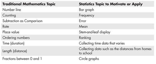 The Relationships Between Statistics And Other Subjects In The K